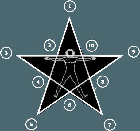 Pentanalogy Diagram